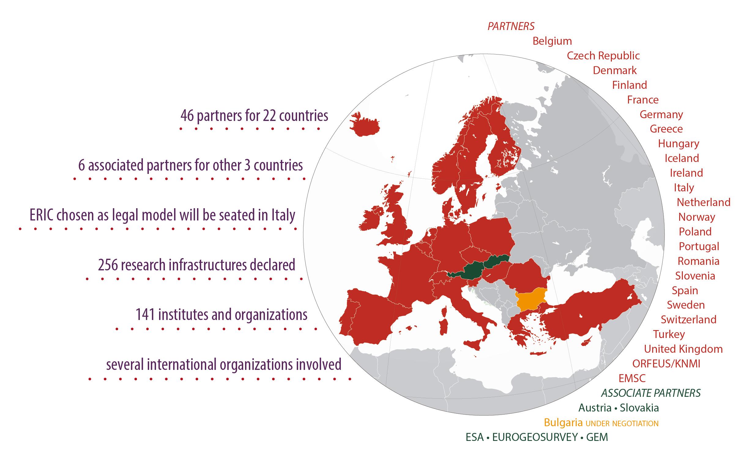 EPOS partnership figure