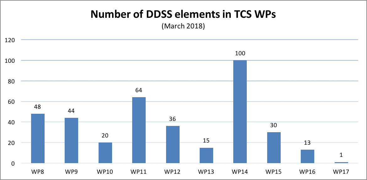 Number of DDSS elements in TCS WPs