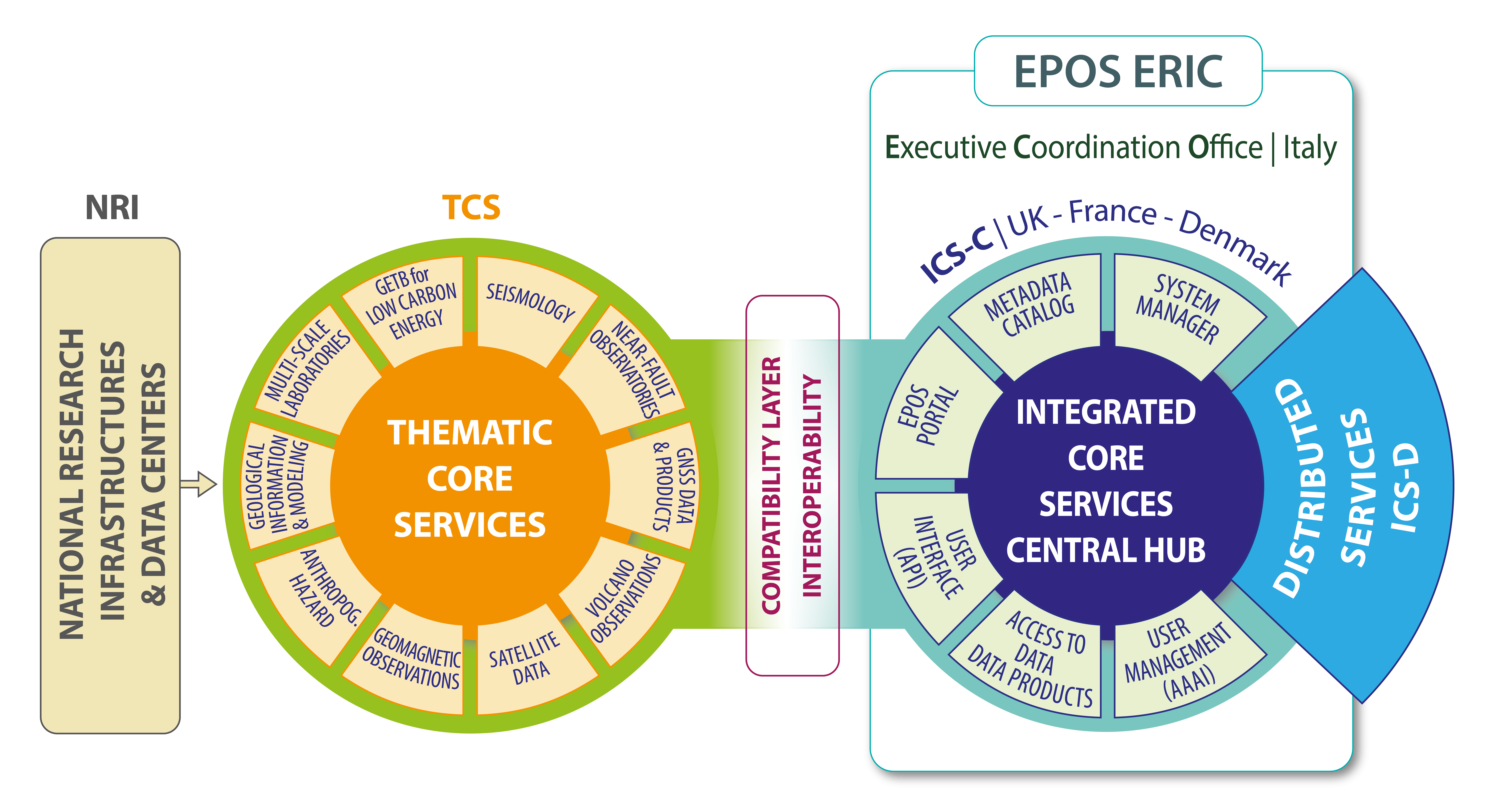 Main elements of the EPOS Architecture*