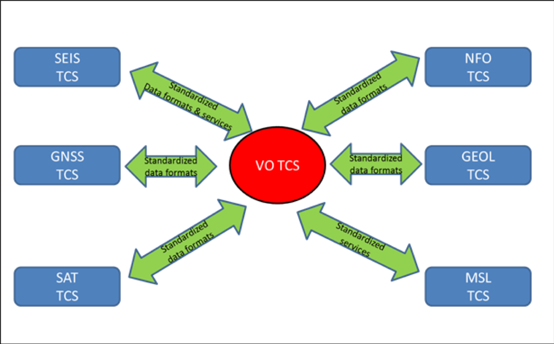 Diagram that sketch the interaction among the VO-TCS and the other TCSs