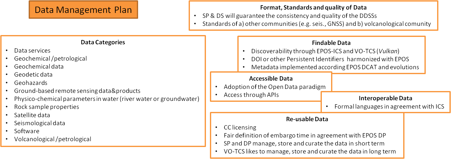 Representation of the main themes defined in the VO-TCS Data Management Plan at both TCS and Service Provider levels
