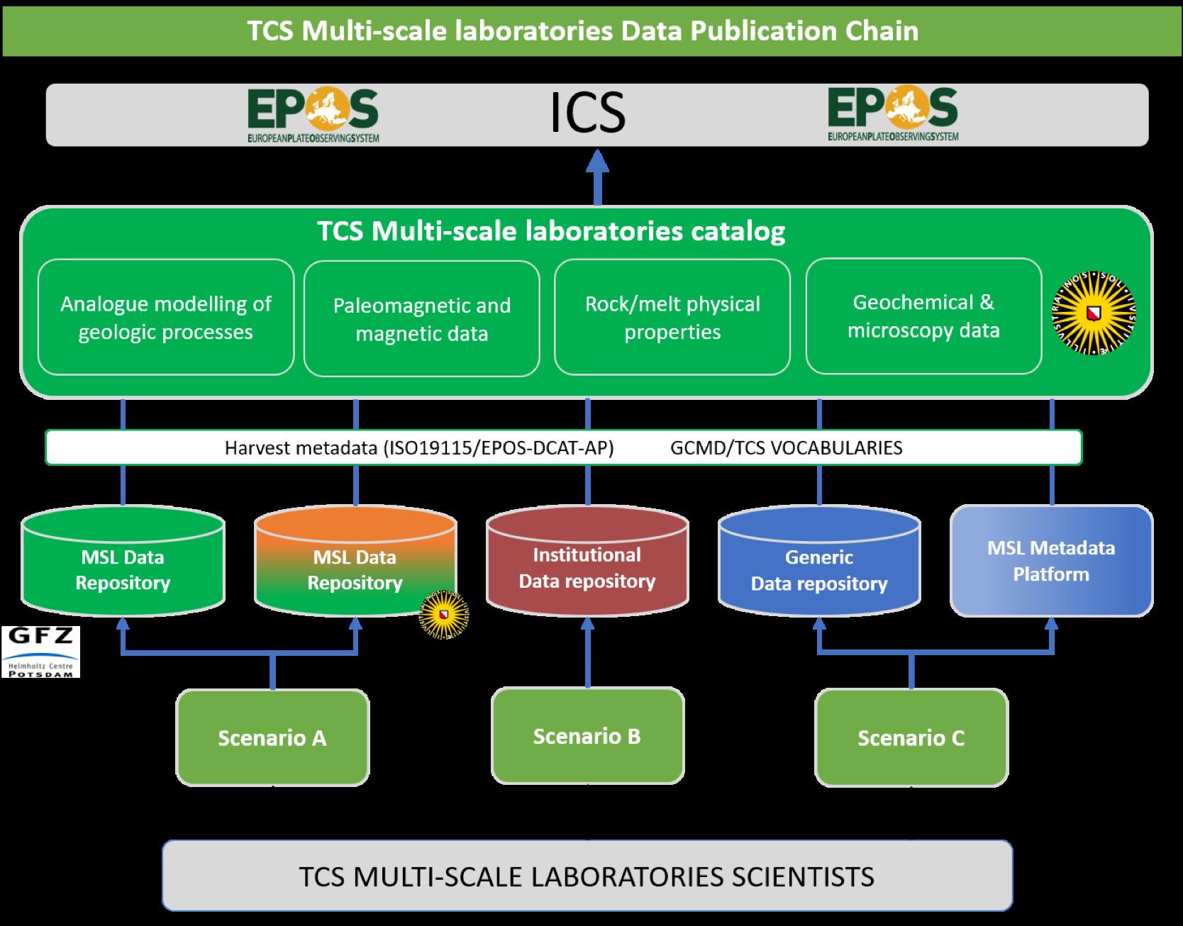 TCS MSL Data Publication Chain