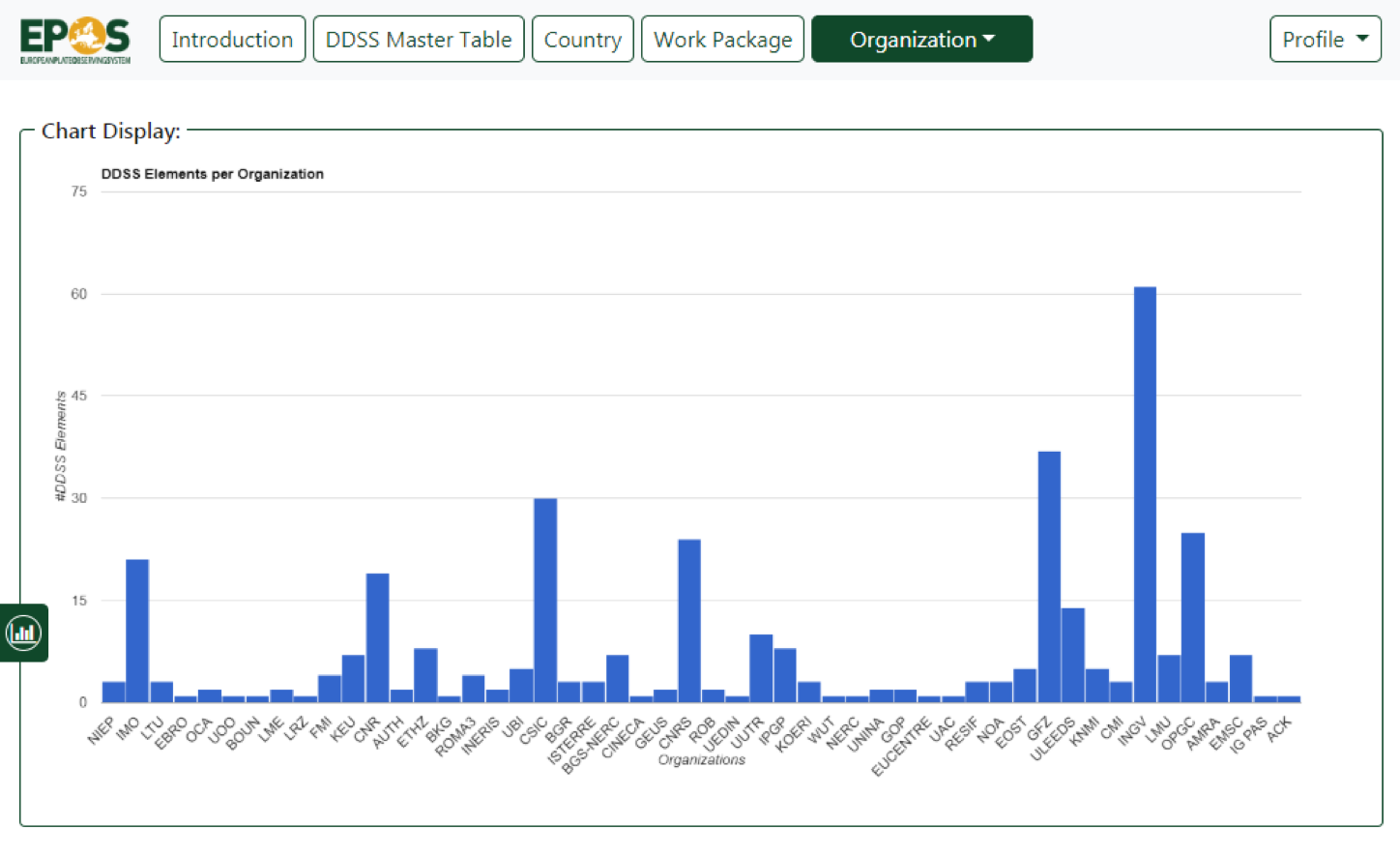 Screen shot of the GRDB web interface – number of DDSS elements provided by organizations (as of 18 October 2019)
