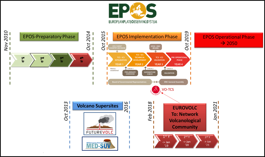 Timeline and relation between EUROVOLC, it's two fore-runners, MEDSUV and EUROVOLC and with EPOS. The data and products made available in EUROVOLC will be distributed through the EPOS VO-TCS